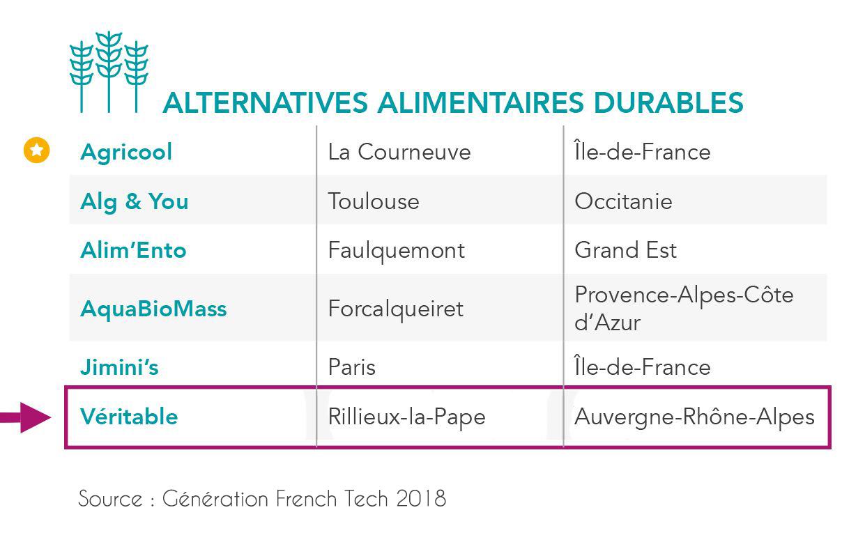veritable potager classement startups generation french tech 2018 sncf